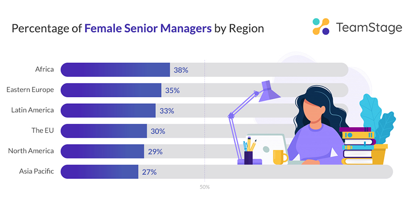 Leadership Statistics Chart: Percentage of Female Senior Managers by Region