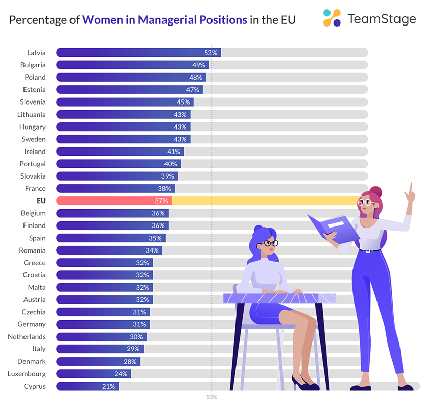Percentage of Women in Managerial Positions in the EU